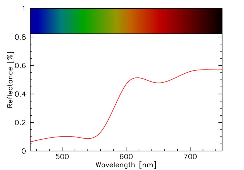 Reflectance Spectra Tutorial